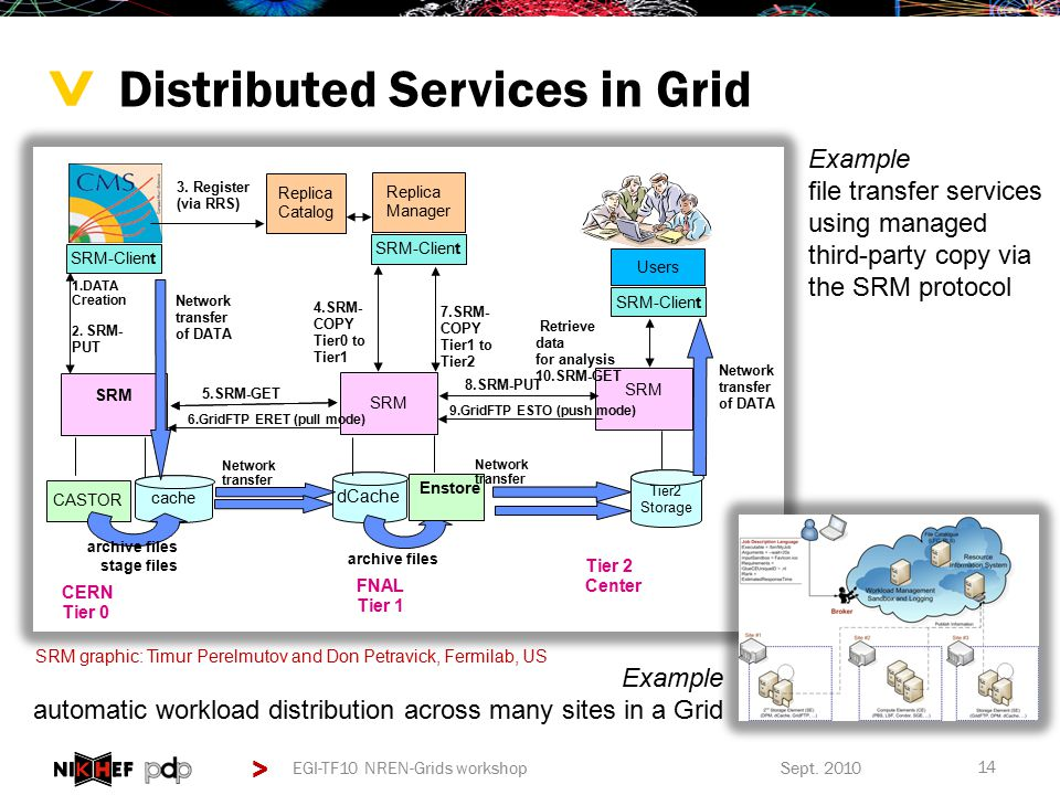 > > Distributed Services in Grid Sept.