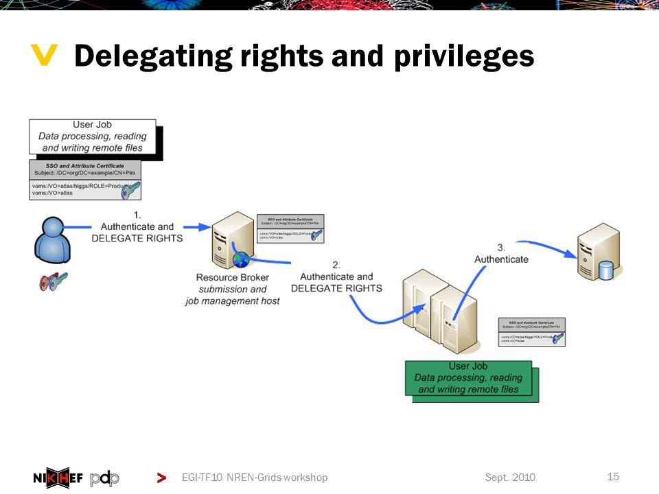 > > Delegating rights and privileges Sept. 2010EGI-TF10 NREN-Grids workshop 15