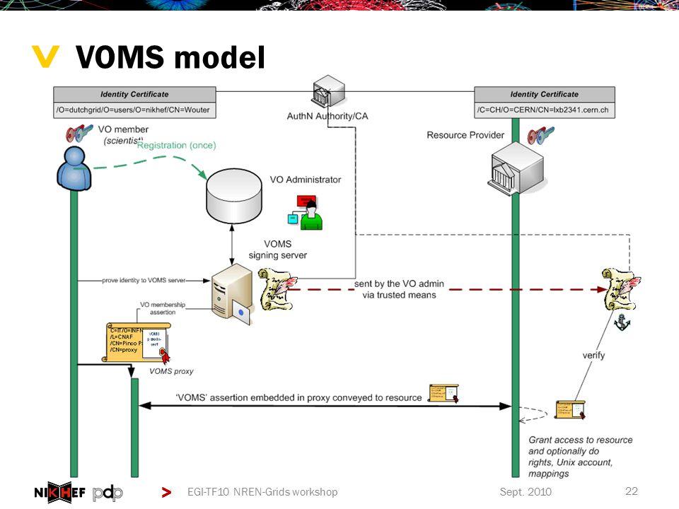 > > Sept. 2010EGI-TF10 NREN-Grids workshop 22 VOMS model