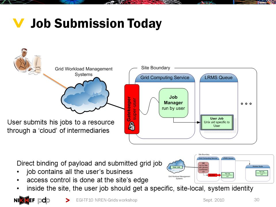 > > Job Submission Today User submits his jobs to a resource through a 'cloud' of intermediaries Direct binding of payload and submitted grid job job contains all the user's business access control is done at the site's edge inside the site, the user job should get a specific, site-local, system identity Sept.
