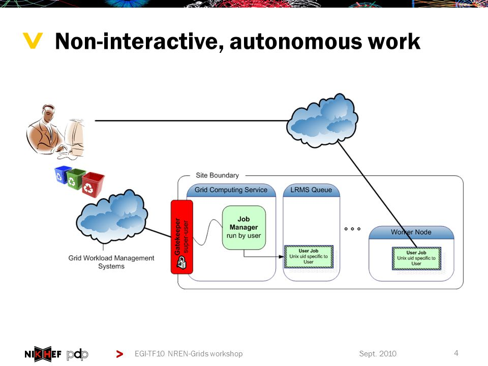 > > Non-interactive, autonomous work Sept. 2010EGI-TF10 NREN-Grids workshop 4