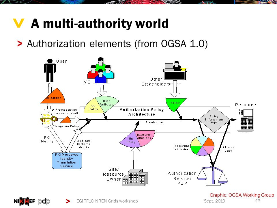 > > A multi-authority world >Authorization elements (from OGSA 1.0) Sept.