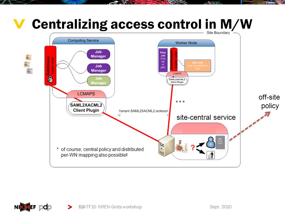 > > Centralizing access control in M/W 52 *of course, central policy and distributed per-WN mapping also possible.