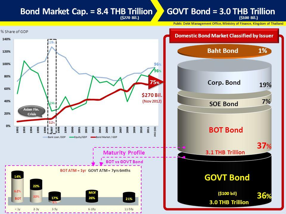 Bond Market Cap. = 8.4 THB Trillion GOVT Bond = 3.0 THB Trillion Asian Fin.