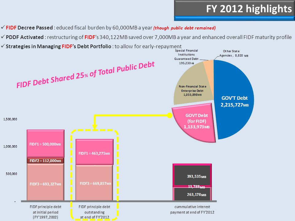 FIDF Decree Passed : educed fiscal burden by 60,000MB a year (though public debt remained) PDDF Activated : restructuring of FIDF's 340,122MB saved over 7,000MB a year and enhanced overall FIDF maturity profile Strategies in Managing FIDF's Debt Portfolio : to allow for early-repayment FIDF Debt Shared 25 % of Total Public Debt FY 2012 highlights MB