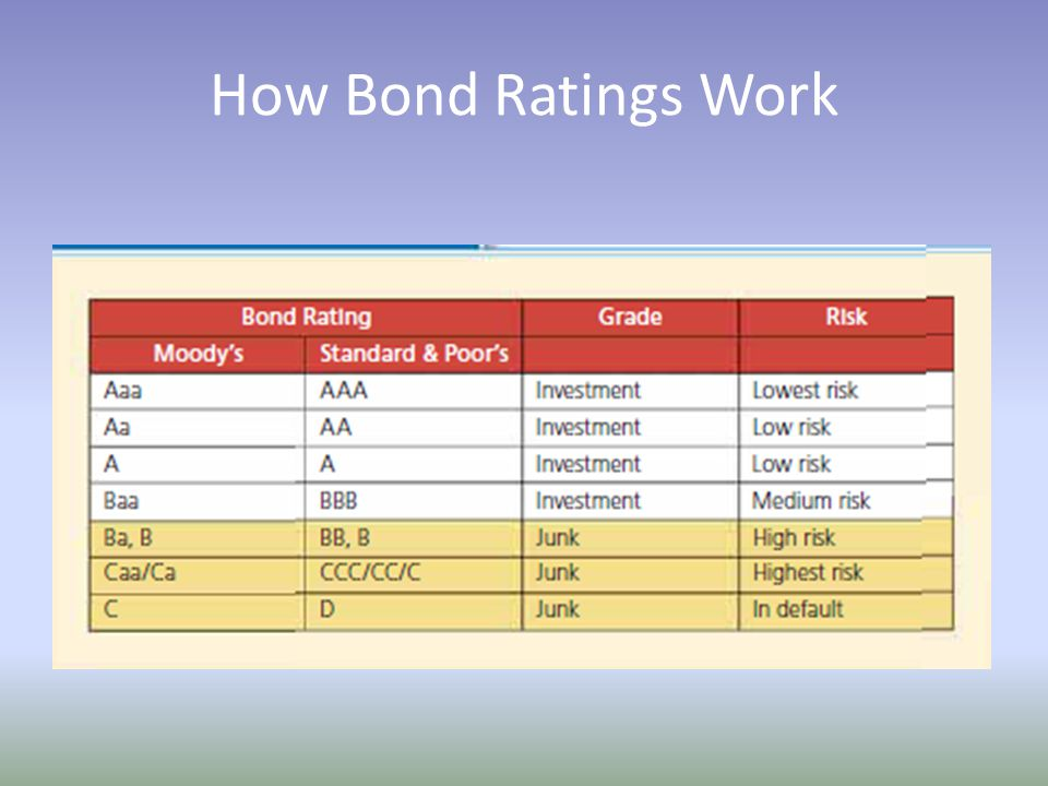 How Bond Ratings Work