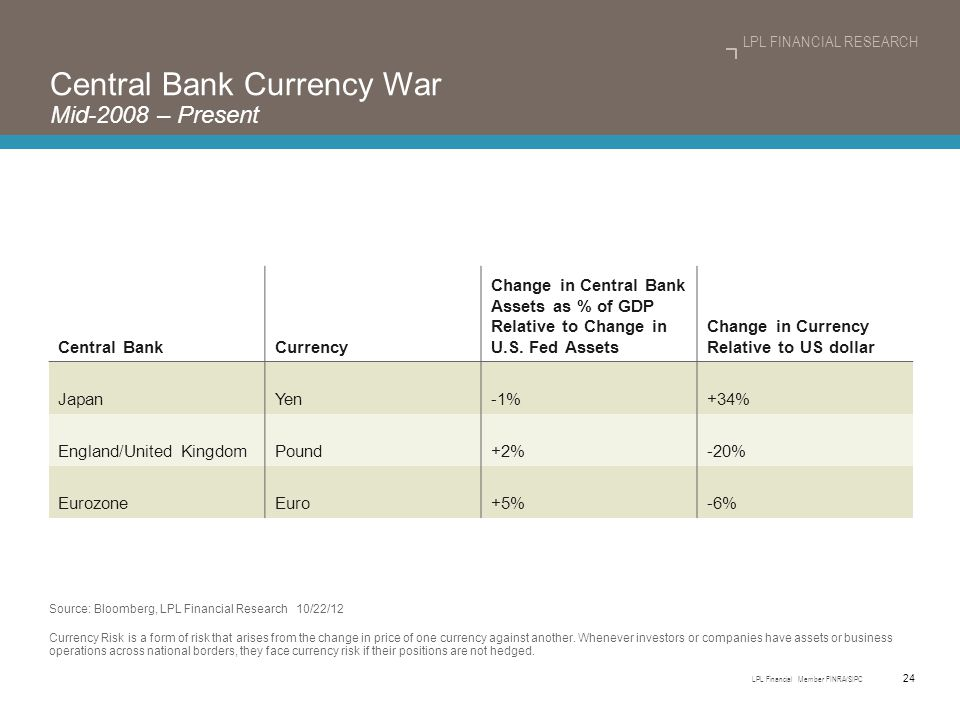 24 LPL Financial Member FINRA/SIPC LPL FINANCIAL RESEARCH Central Bank Currency War Mid-2008 – Present Central BankCurrency Change in Central Bank Assets as % of GDP Relative to Change in U.S.
