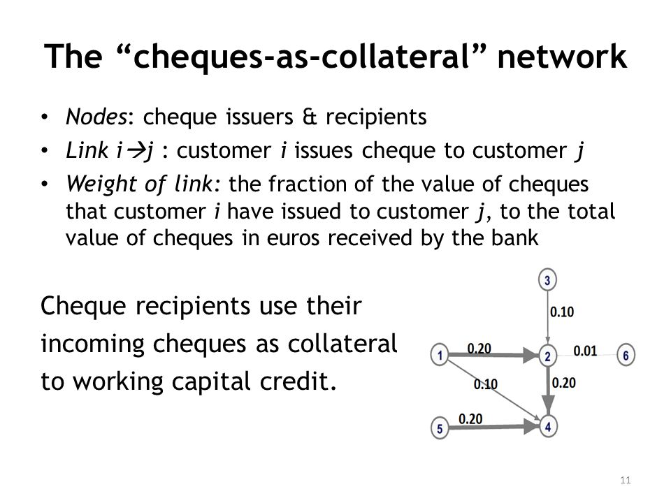 The cheques-as-collateral network Nodes: cheque issuers & recipients Link i  j : customer i issues cheque to customer j Weight of link: the fraction of the value of cheques that customer i have issued to customer j, to the total value of cheques in euros received by the bank Cheque recipients use their incoming cheques as collateral to working capital credit.