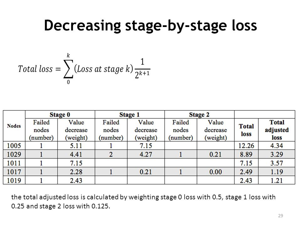 Decreasing stage-by-stage loss 29 the total adjusted loss is calculated by weighting stage 0 loss with 0.5, stage 1 loss with 0.25 and stage 2 loss with 0.125.