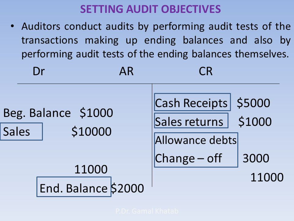 SETTING AUDIT OBJECTIVES Auditors conduct audits by performing audit tests of the transactions making up ending balances and also by performing audit tests of the ending balances themselves.
