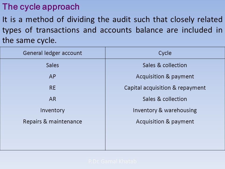 The cycle approach It is a method of dividing the audit such that closely related types of transactions and accounts balance are included in the same cycle.