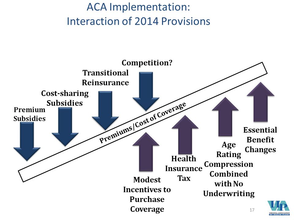 ACA Implementation: Interaction of 2014 Provisions Premiums/Cost of Coverage Premium Subsidies Health Insurance Tax Age Rating Compression Combined with No Underwriting Essential Benefit Changes Modest Incentives to Purchase Coverage Cost-sharing Subsidies Transitional Reinsurance Competition.
