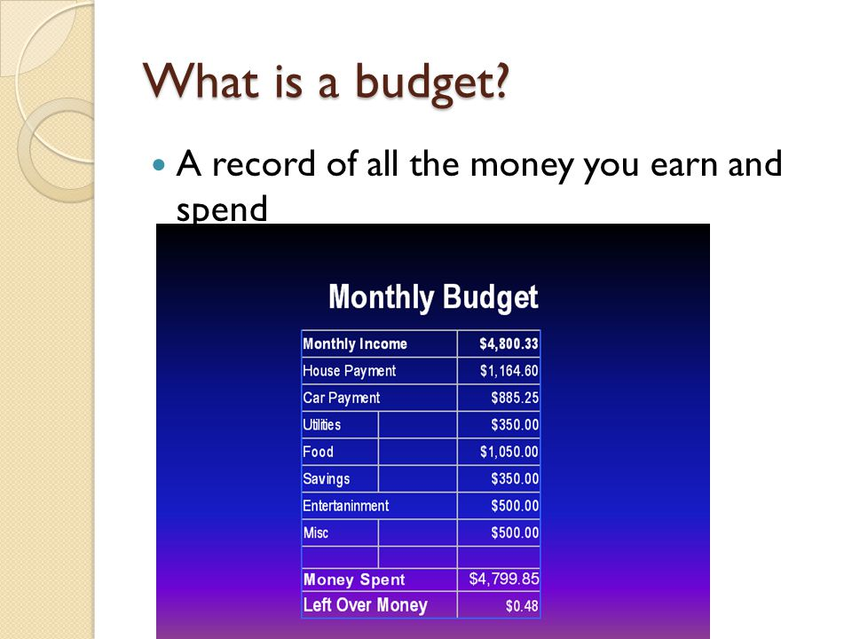 What is a budget A record of all the money you earn and spend
