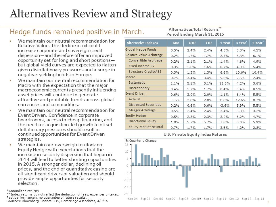 8 Alternatives Review and Strategy Hedge funds remained positive in March.  We maintain our neutral recommendation for Relative Value. The decline in
