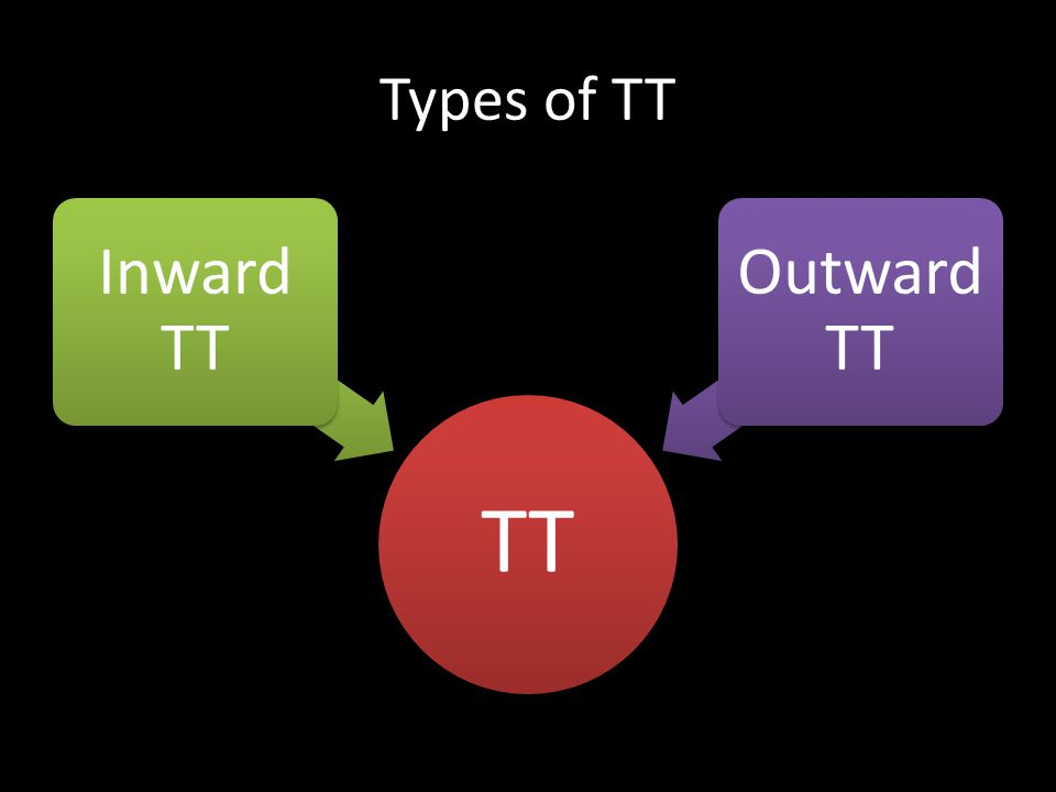 Types of TT TT Inward TT Outward TT