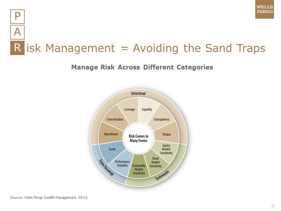 12 P A R isk Management = Avoiding the Sand Traps Manage Risk Across Different Categories Source: Wells Fargo Wealth Management, 09/11