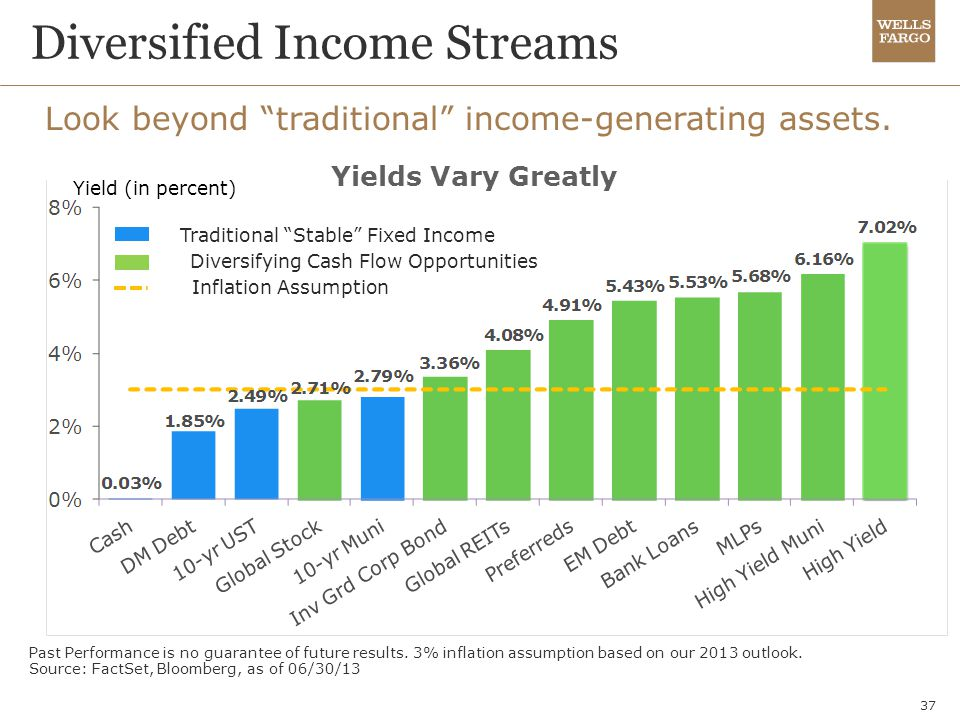 """37 Look beyond """"traditional"""" income-generating assets. Past Performance is no guarantee of future results. 3% inflation assumption based on our 2013 o"""