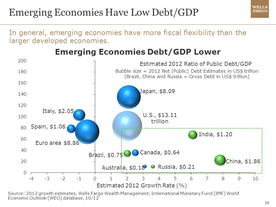 39 Emerging Economies Have Low Debt/GDP In general, emerging economies have more fiscal flexibility than the larger developed economies. Source: 2012
