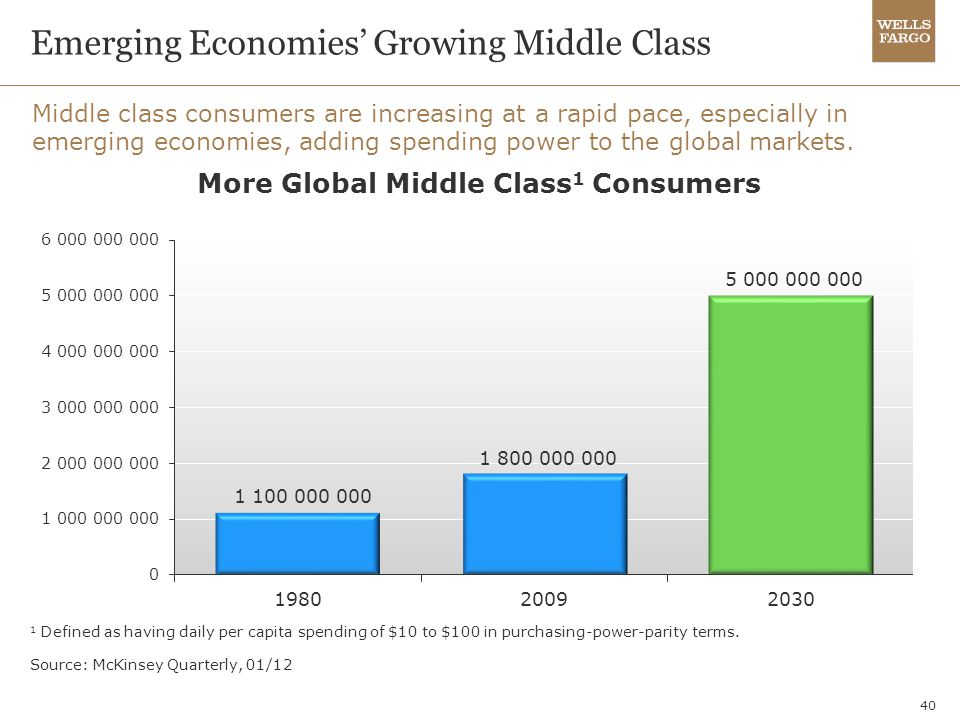 40 Emerging Economies' Growing Middle Class Middle class consumers are increasing at a rapid pace, especially in emerging economies, adding spending p