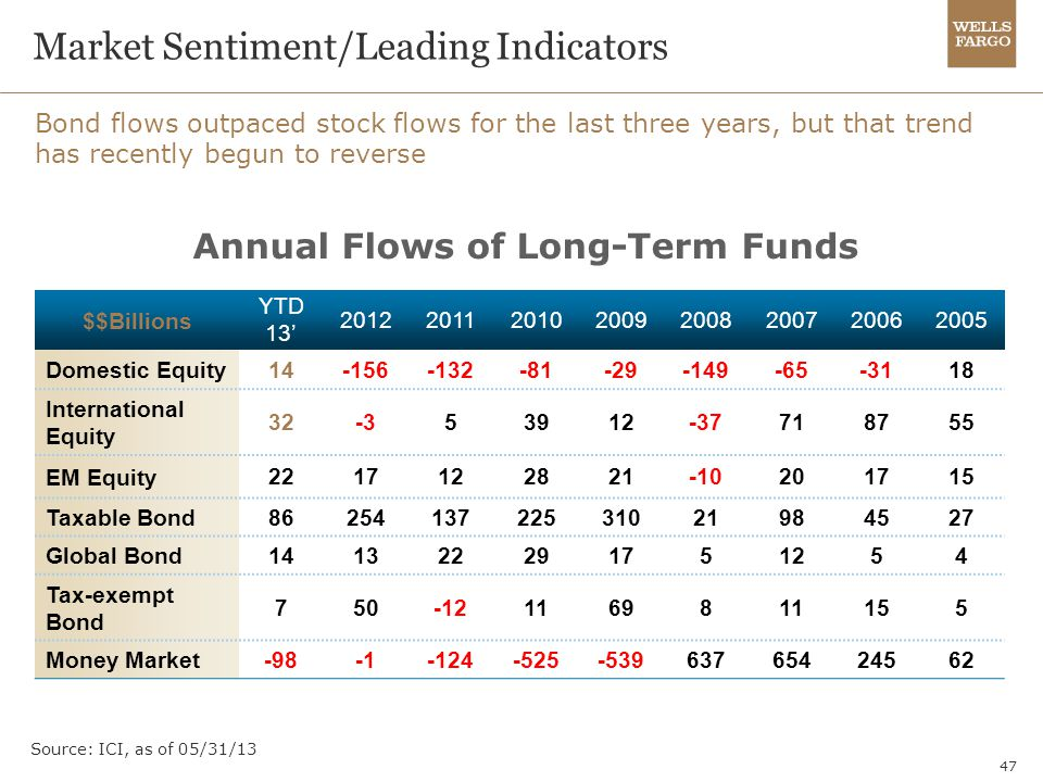 47 Market Sentiment/Leading Indicators Bond flows outpaced stock flows for the last three years, but that trend has recently begun to reverse Source: