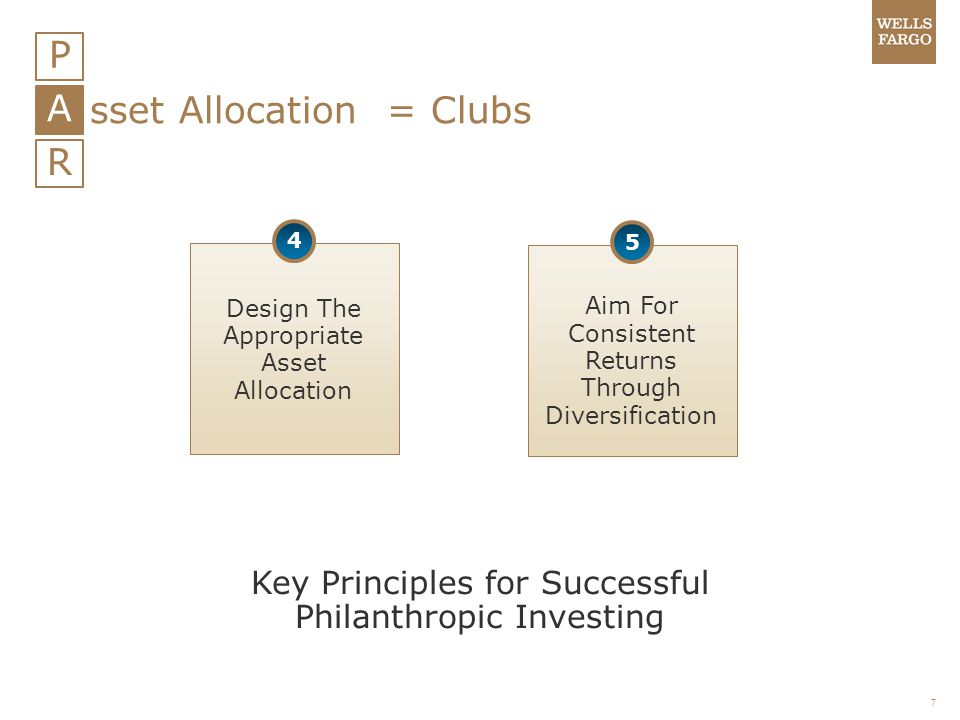 8 P A R sset Allocation = Clubs Tactical Asset Allocation Security Selection Other Strategic Asset Allocation Key Drivers of Return Variability Sources: Wells Fargo; Determinants of Portfolio Returns, 2/10 Asset allocation does not assure or guarantee better performance and cannot eliminate the risk of investment losses.
