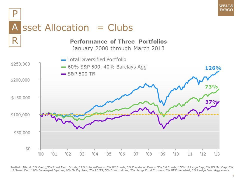 9 P A R sset Allocation = Clubs Portfolio Blend: 3% Cash,;5% Short Term Bonds, 17% Interm Bonds, 5% HY Bonds, 5% Developed Bonds, 5% EM Bonds; 15% US
