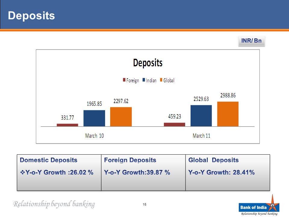Relationship beyond banking Deposits 15