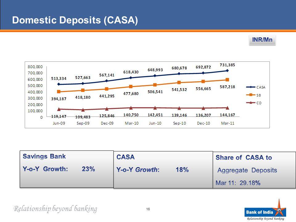 Relationship beyond banking Domestic Deposits (CASA) 16