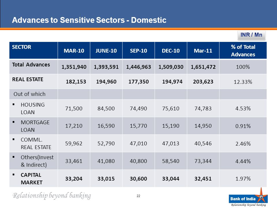 Relationship beyond banking Advances to Sensitive Sectors - Domestic 22 SECTOR MAR-10JUNE-10SEP-10DEC-10Mar-11 % of Total Advances Total Advances 1,351,9401,393,5911,446,9631,509,0301,651,472 100% REAL ESTATE 182,153194,960177,350 194,974203,623 12.33% Out of which  HOUSING LOAN 71,50084,50074,49075,61074,783 4.53%  MORTGAGE LOAN 17,21016,59015,77015,19014,950 0.91%  COMML.