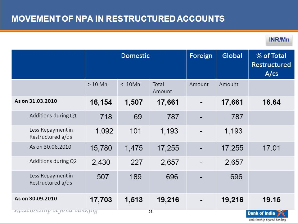 Relationship beyond banking MOVEMENT OF NPA IN RESTRUCTURED ACCOUNTS DomesticForeignGlobal% of Total Restructured A/cs > 10 Mn< 10MnTotal Amount Amount As on 31.03.2010 16,1541,50717,661- 16.64 Additions during Q1 718 69 787- Less Repayment in Restructured a/c s 1,092 101 1,193- As on 30.06.2010 15,7801,47517,255- 17.01 Additions during Q2 2,430 227 2,657- Less Repayment in Restructured a/c s 507 189 696- As on 30.09.2010 17,7031,51319,216- 19.15 26