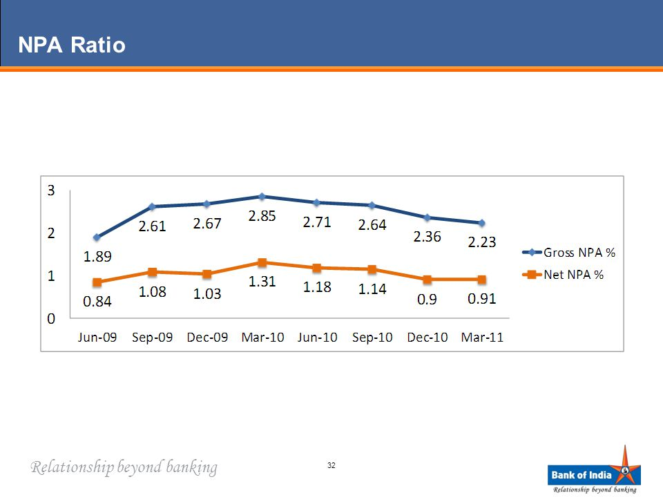 Relationship beyond banking NPA Ratio 32