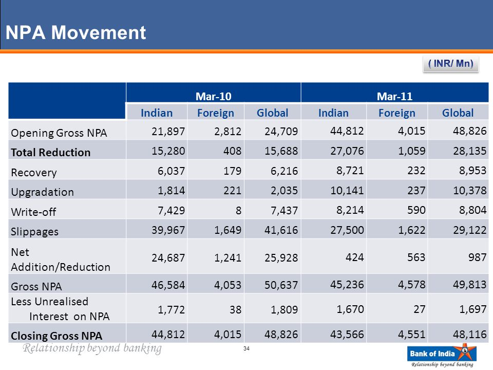 Relationship beyond banking NPA Movement Mar-10Mar-11 Indian ForeignGlobalIndianForeignGlobal Opening Gross NPA 21,8972,81224,709 44,8124,01548,826 Total Reduction 15,28040815,688 27,0761,05928,135 Recovery 6,0371796,216 8,7212328,953 Upgradation 1,8142212,035 10,14123710,378 Write-off 7,42987,437 8,2145908,804 Slippages 39,9671,64941,616 27,5001,62229,122 Net Addition/Reduction 24,6871,24125,928 424563987 Gross NPA 46,5844,05350,637 45,2364,57849,813 Less Unrealised Interest on NPA 1,772381,809 1,670271,697 Closing Gross NPA 44,8124,01548,826 43,5664,55148,116 34