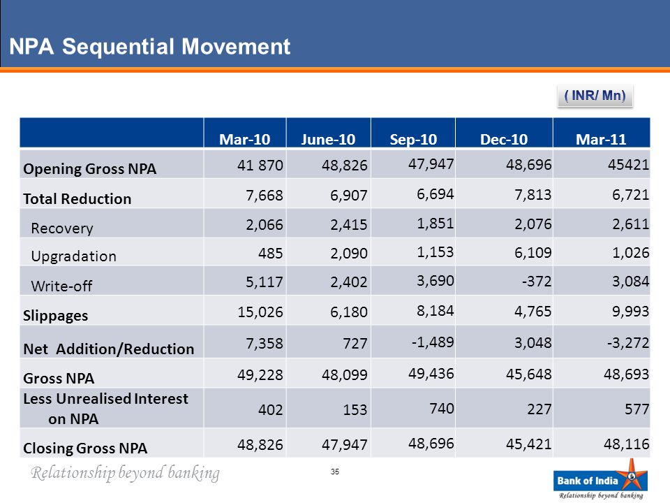Relationship beyond banking NPA Sequential Movement Mar-10June-10Sep-10Dec-10Mar-11 Opening Gross NPA 41 87048,826 47,94748,69645421 Total Reduction 7,6686,907 6,6947,8136,721 Recovery 2,0662,415 1,8512,0762,611 Upgradation 4852,090 1,1536,1091,026 Write-off 5,1172,402 3,690-3723,084 Slippages 15,0266,180 8,1844,7659,993 Net Addition/Reduction 7,358727 -1,4893,048-3,272 Gross NPA 49,22848,099 49,43645,64848,693 Less Unrealised Interest on NPA 402153 740227577 Closing Gross NPA 48,82647,947 48,69645,42148,116 35