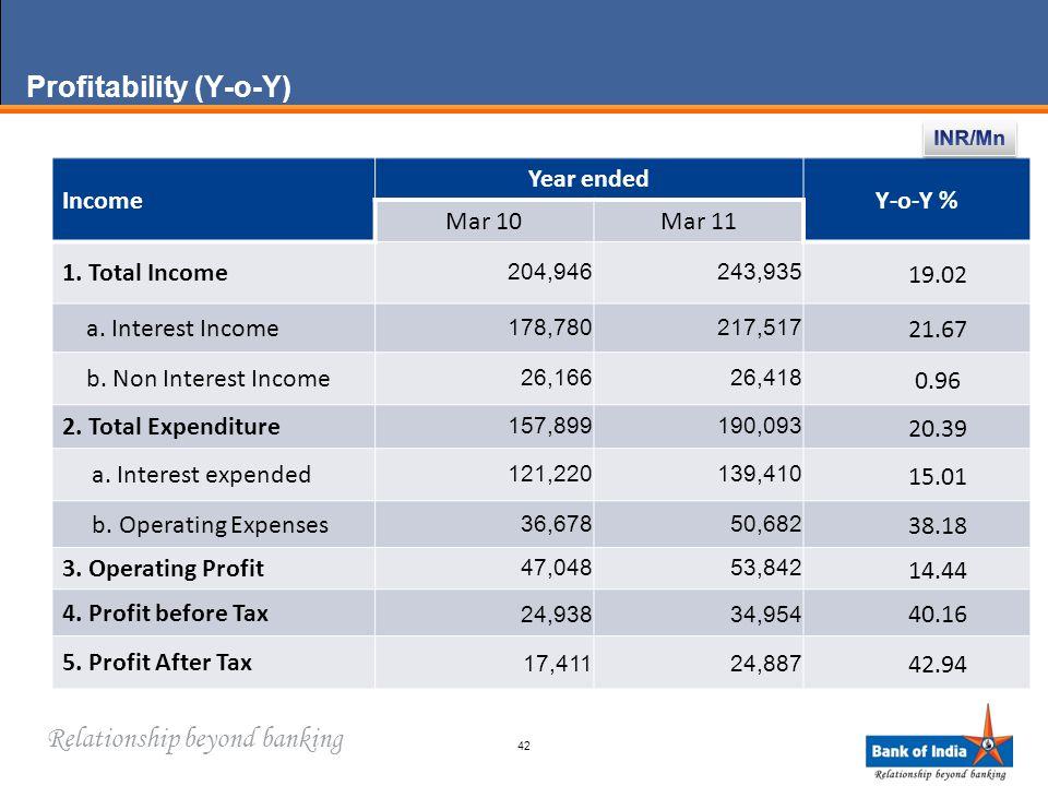Relationship beyond banking Profitability (Y-o-Y) Income Year ended Y-o-Y % Mar 10Mar 11 1.