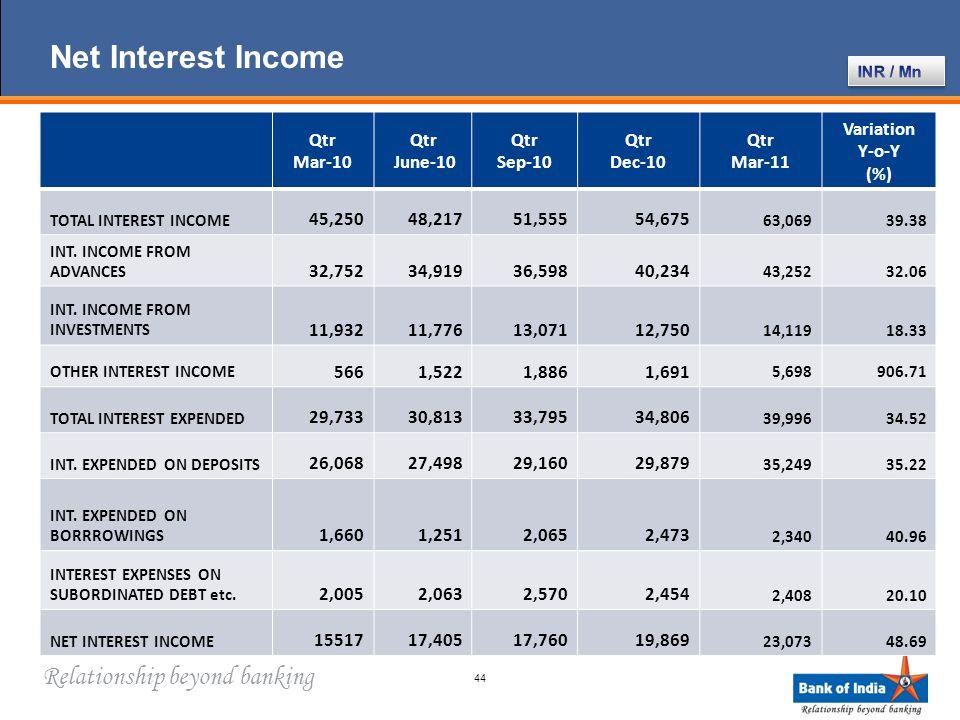 Relationship beyond banking Net Interest Income 44 Qtr Mar-10 Qtr June-10 Qtr Sep-10 Qtr Dec-10 Qtr Mar-11 Variation Y-o-Y (%) TOTAL INTEREST INCOME 45,25048,21751,55554,675 63,06939.38 INT.