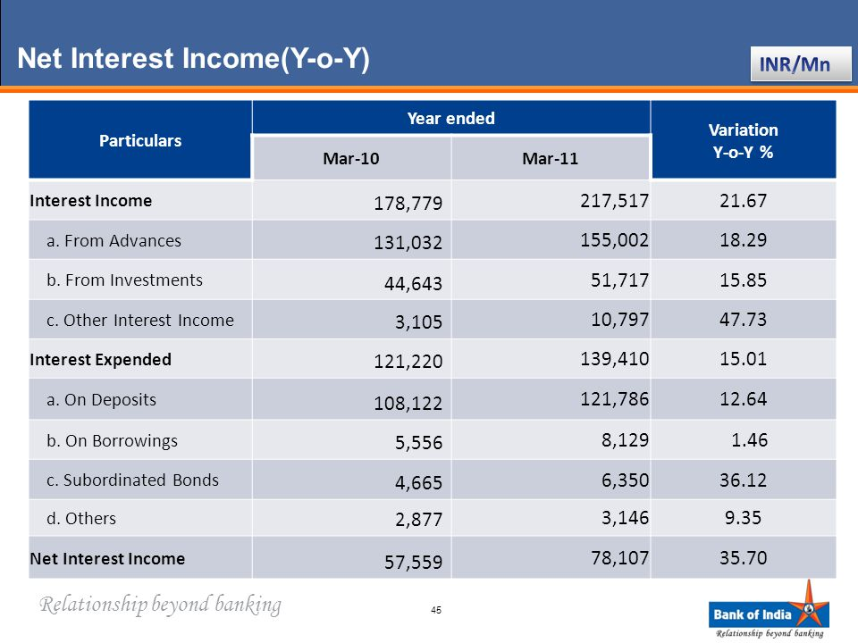 Relationship beyond banking 45 Net Interest Income(Y-o-Y) Particulars Year ended Variation Y-o-Y % Mar-10Mar-11 Interest Income 178,779 217,51721.67 a.