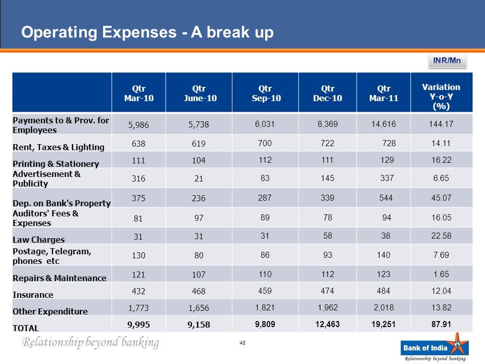 Relationship beyond banking Operating Expenses - A break up 48 Qtr Mar-10 Qtr June-10 Qtr Sep-10 Qtr Dec-10 Qtr Mar-11 Variation Y-o-Y (%) Payments to & Prov.