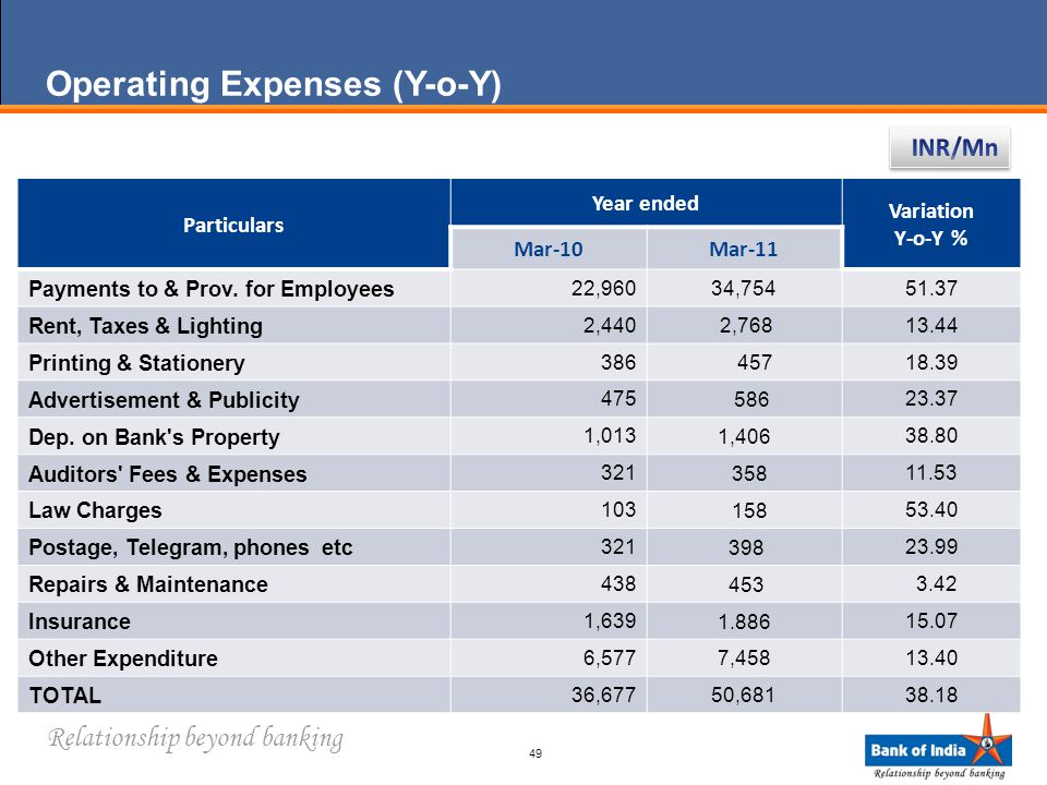 Relationship beyond banking Operating Expenses (Y-o-Y) 49 Particulars Year ended Variation Y-o-Y % Mar-10Mar-11 Payments to & Prov.