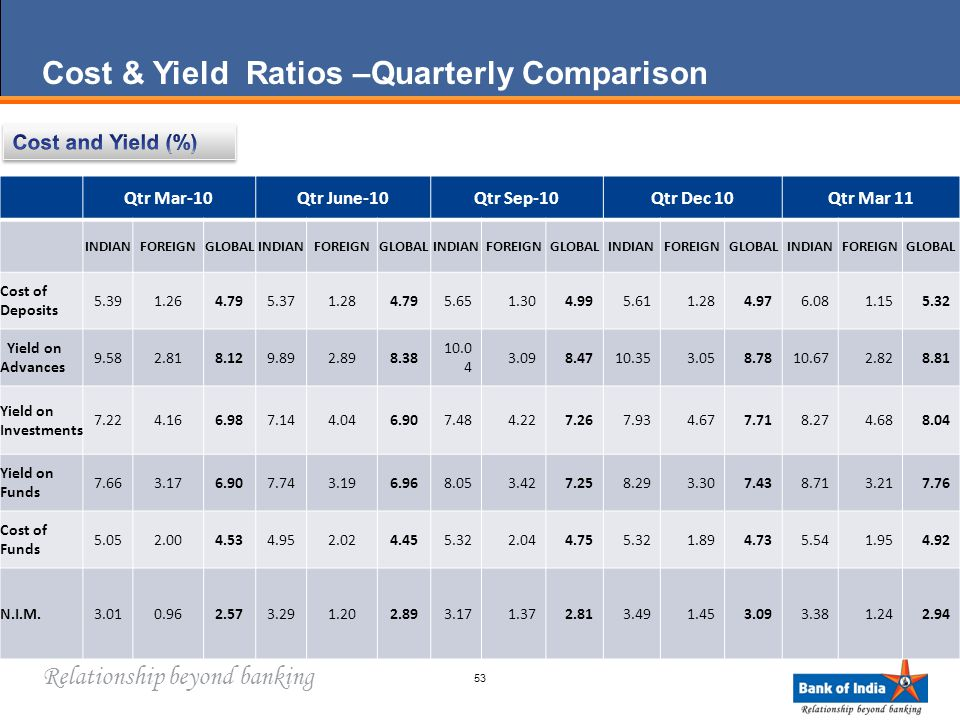 Relationship beyond banking Cost & Yield Ratios –Quarterly Comparison 53 Qtr Mar-10Qtr June-10Qtr Sep-10Qtr Dec 10Qtr Mar 11 INDIANFOREIGNGLOBALINDIANFOREIGNGLOBALINDIANFOREIGNGLOBALINDIANFOREIGNGLOBALINDIANFOREIGNGLOBAL Cost of Deposits 5.391.264.795.371.284.795.651.304.995.611.284.976.081.155.32 Yield on Advances 9.582.818.129.892.898.38 10.0 4 3.098.4710.353.058.7810.672.828.81 Yield on Investments 7.224.166.987.144.046.907.484.227.267.934.677.718.274.688.04 Yield on Funds 7.663.176.907.743.196.968.053.427.258.293.307.438.713.217.76 Cost of Funds 5.052.004.534.952.024.455.322.044.755.321.894.735.541.954.92 N.I.M.3.010.962.573.291.202.893.171.372.813.491.453.093.381.242.94