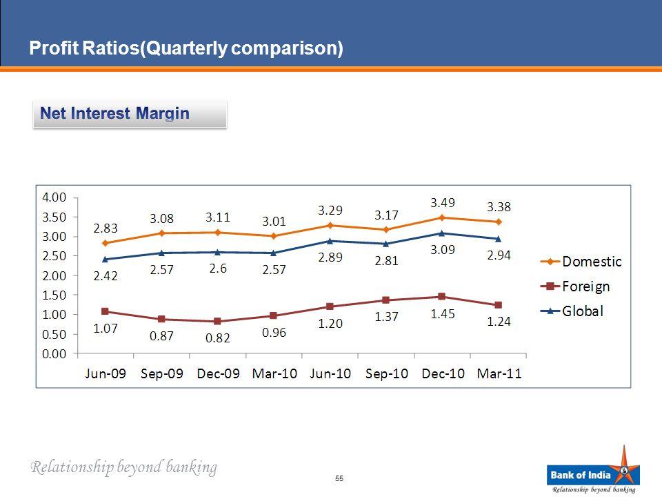 Relationship beyond banking 55 Profit Ratios(Quarterly comparison)