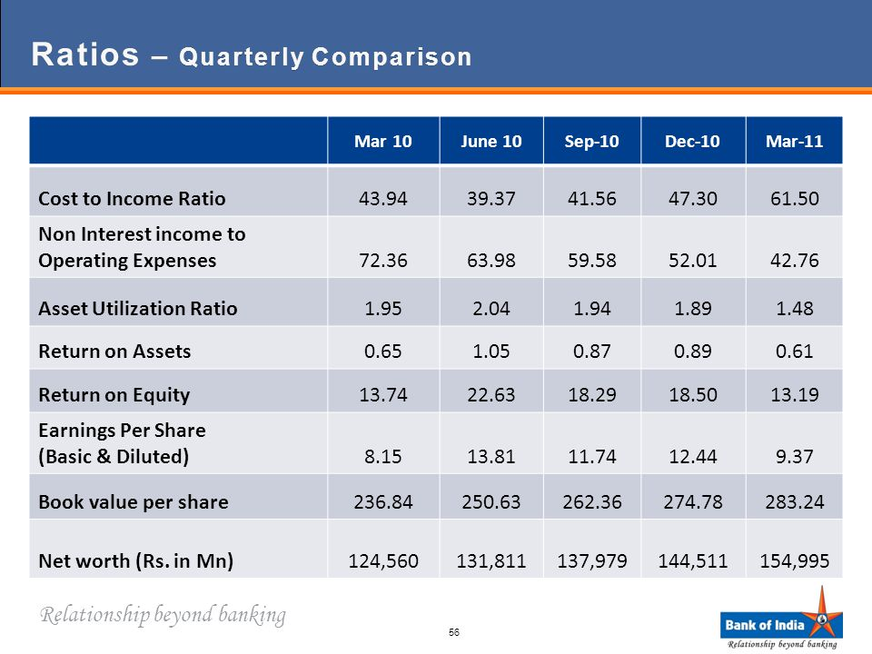 Relationship beyond banking Ratios – Quarterly Comparison Mar 10June 10Sep-10Dec-10Mar-11 Cost to Income Ratio43.9439.3741.5647.3061.50 Non Interest income to Operating Expenses72.3663.9859.5852.0142.76 Asset Utilization Ratio1.952.041.941.891.48 Return on Assets0.651.050.870.890.61 Return on Equity13.7422.6318.2918.5013.19 Earnings Per Share (Basic & Diluted)8.1513.8111.7412.449.37 Book value per share236.84250.63262.36274.78283.24 Net worth (Rs.