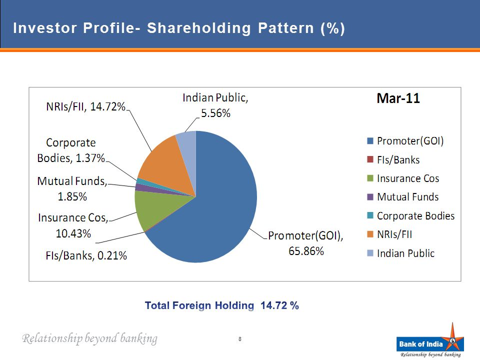 Relationship beyond banking Investor Profile- Shareholding Pattern (%)Investor Profile- Shareholding Pattern (%) 8