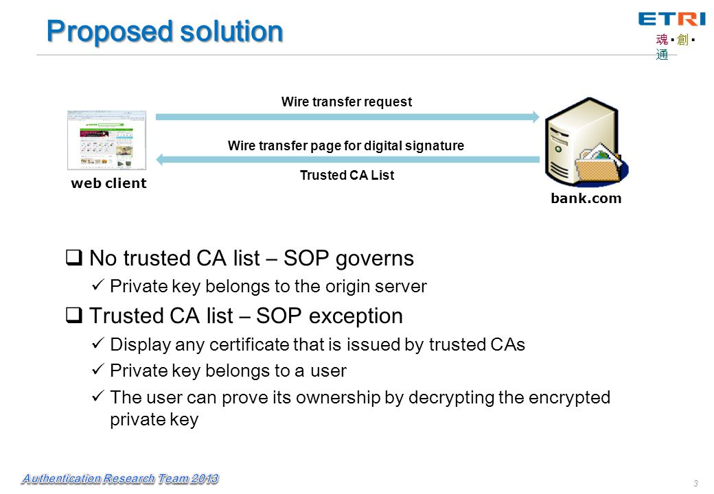 魂▪創▪通魂▪創▪通 3 web client bank.com Wire transfer page for digital signature Wire transfer request Proposed solution Trusted CA List  No trusted CA list – SOP governs Private key belongs to the origin server  Trusted CA list – SOP exception Display any certificate that is issued by trusted CAs Private key belongs to a user The user can prove its ownership by decrypting the encrypted private key