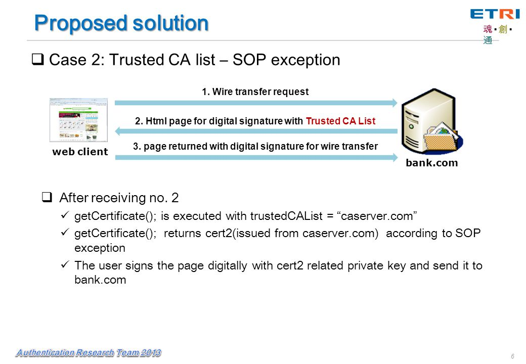 魂▪創▪通魂▪創▪通 6 web client bank.com 2. Html page for digital signature with Trusted CA List 1.
