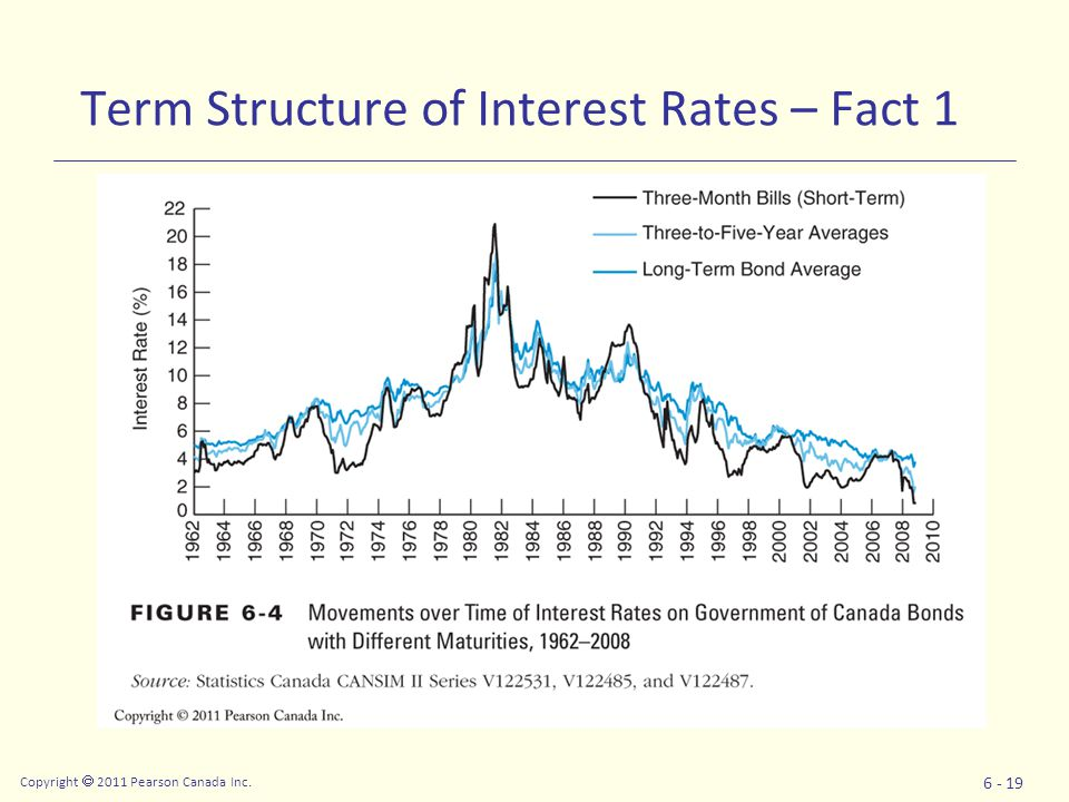 Copyright  2011 Pearson Canada Inc. 6 - 19 Term Structure of Interest Rates – Fact 1