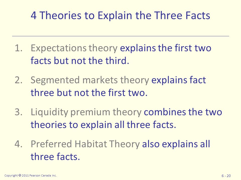Copyright  2011 Pearson Canada Inc. 6 - 20 4 Theories to Explain the Three Facts 1.Expectations theory explains the first two facts but not the third