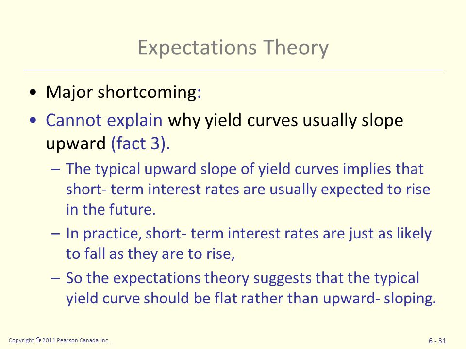 Expectations Theory Major shortcoming: Cannot explain why yield curves usually slope upward (fact 3).