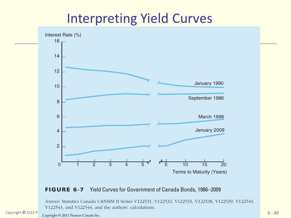 Copyright  2011 Pearson Canada Inc. 6 - 49 Interpreting Yield Curves