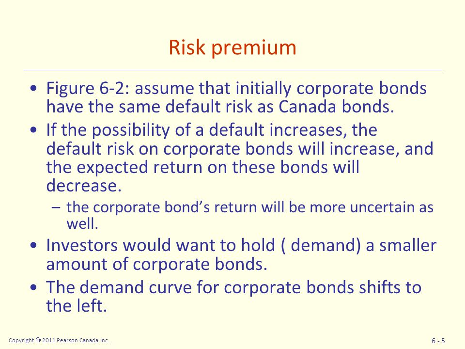 Risk premium Figure 6-2: assume that initially corporate bonds have the same default risk as Canada bonds.