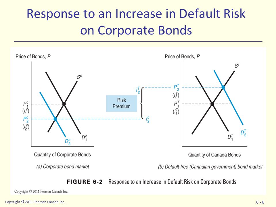 Copyright  2011 Pearson Canada Inc. 6 - 6 Response to an Increase in Default Risk on Corporate Bonds